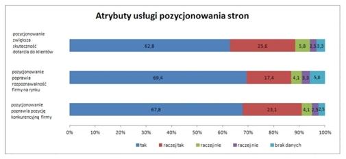 Źródło: Badania przeprowadzone przez zespół badawczy Uniwersytetu Ekonomicznego w Poznaniu w listopadzie 2011 roku na próbie 121 respondentów będących klientami Procreate Sp. z o. o.
