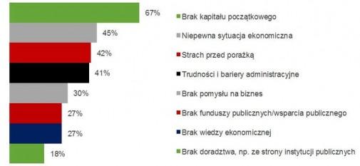 """Odpowiedź na pytanie """"Co w Twojej opinii dla młodych Polaków jest przeszkodą aby zostać przedsiębiorcą?"""""""